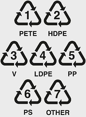 Types of Plastic we accept.